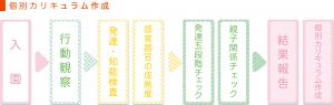 幼児教室夙川入園からカリキュラム作成までの流れ