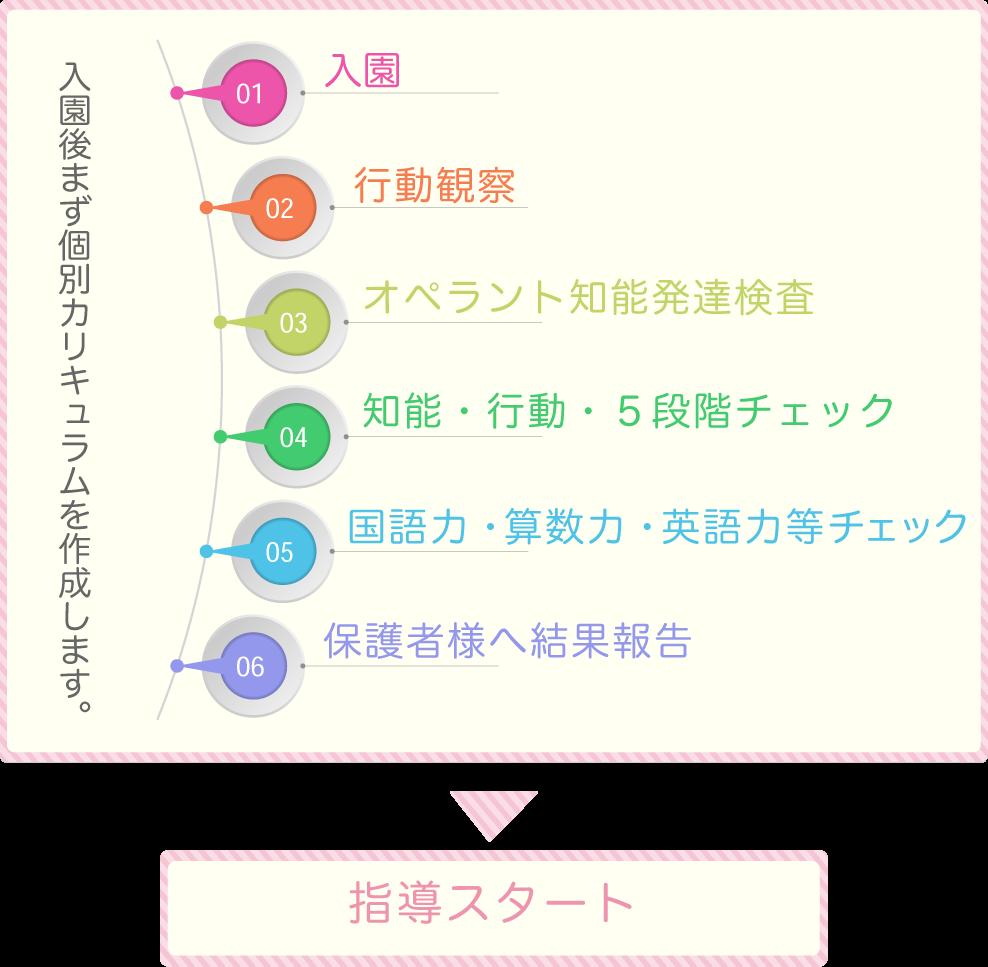 幼児教室夙川校_入園からカリキュラム作成までの流れ