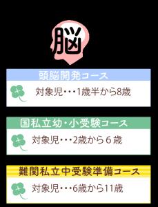 チャイルド脳伸幼児教室夙川コース